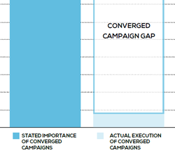 Chart showing the converged media gap