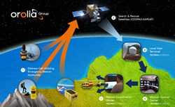 End-to-end COSPAR-SARSAT emergency solution system