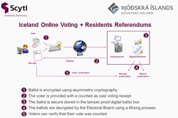 Scytl online voting and online referendums