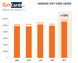 Increase in average gift card load