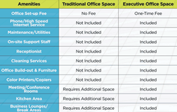 furnished offices compare to traditional space