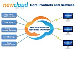Cloud Computing Serivces