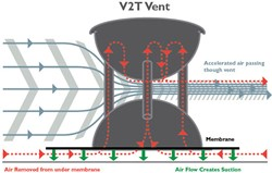 V2T roof technology uses the power of the wind to hold the roof securely in place