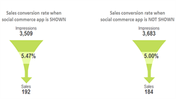 Shopsocially's A/B Testing Framework Helps Retailers Measure the Incremental Benefits of Social Commerce
