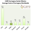 CARE Surrogacy Center Helping Your Financial Future