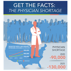 Get The Facts: The Physician Shortage