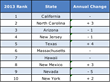 Figure: Top 10 US States for Solar PV Capacity Added in 2013