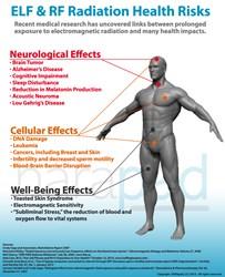 Laptop Radiation, ELF Health, EMR Health, RF Health, Wifi safety
