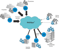 Telerad Tech RADSpa™ workflow-schematic - A Radiology Software Solutions
