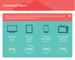 Infographic - Marketing to Cross-Platform Audiences