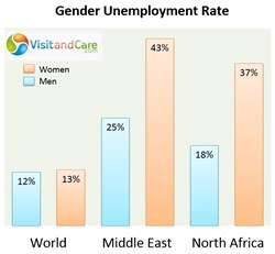 Gender Unemployment Rate