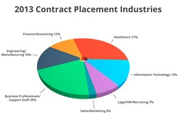 Top Contract Staffing Industries