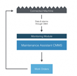 Maintenance Assistant unveils MA Monitoring™:- The Ultimate Step in Maintaining Intelligent Machines by Connecting Them Directly to Our Cloud CMMS
