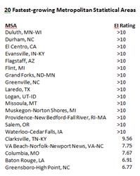 Top 20 MSAs