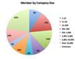 TrustRadius Membership Company Size