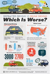 Drunk Versus Distracted Driving Infographic