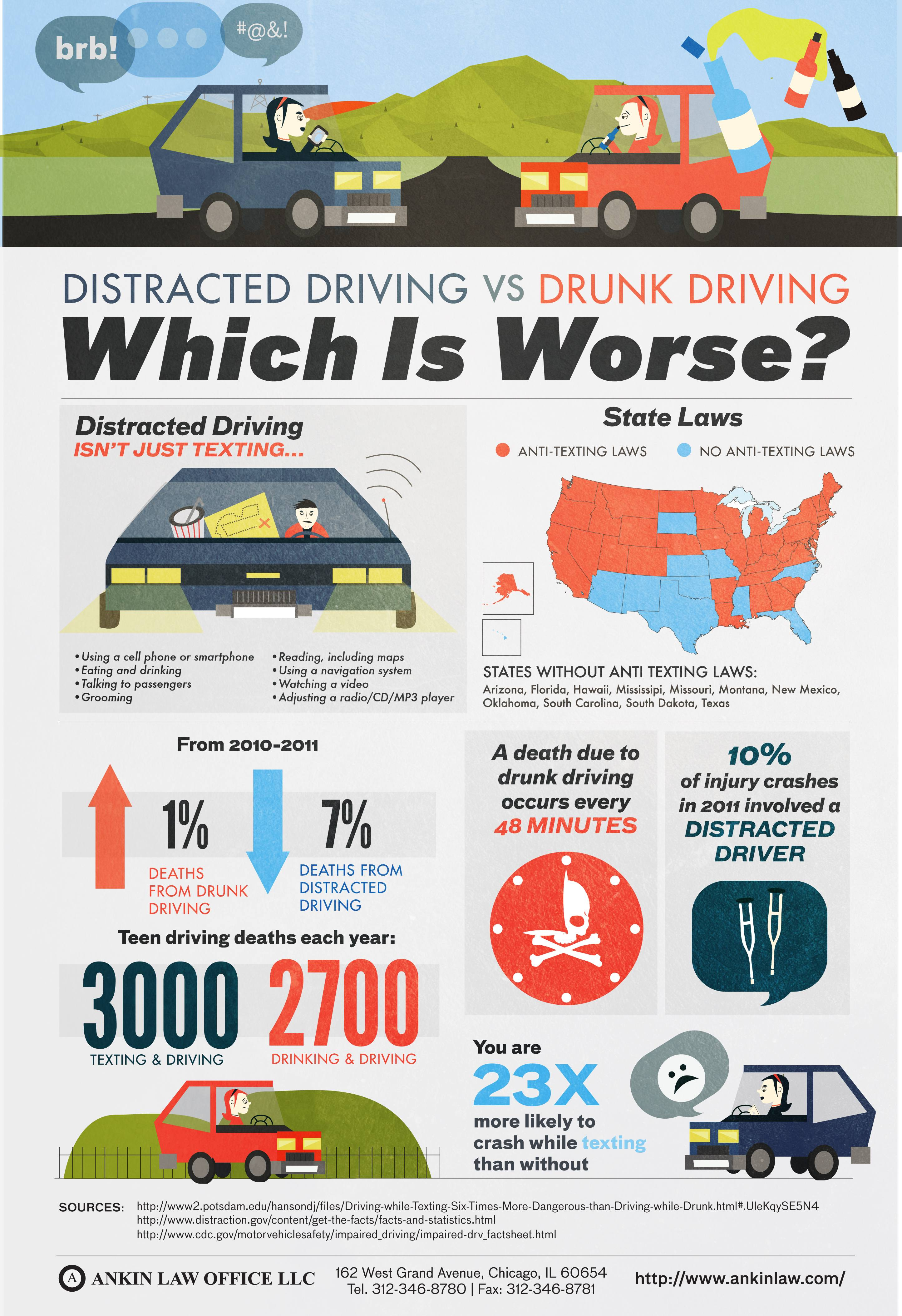 texting and driving compared to drinking and driving