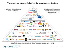 Pyramid of video games consolidators