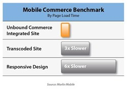 Explosive Mobile Commerce Growth Reported