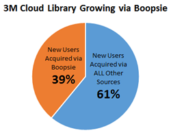 Chart of 3M Cloud Library Growth Via Boopsie App