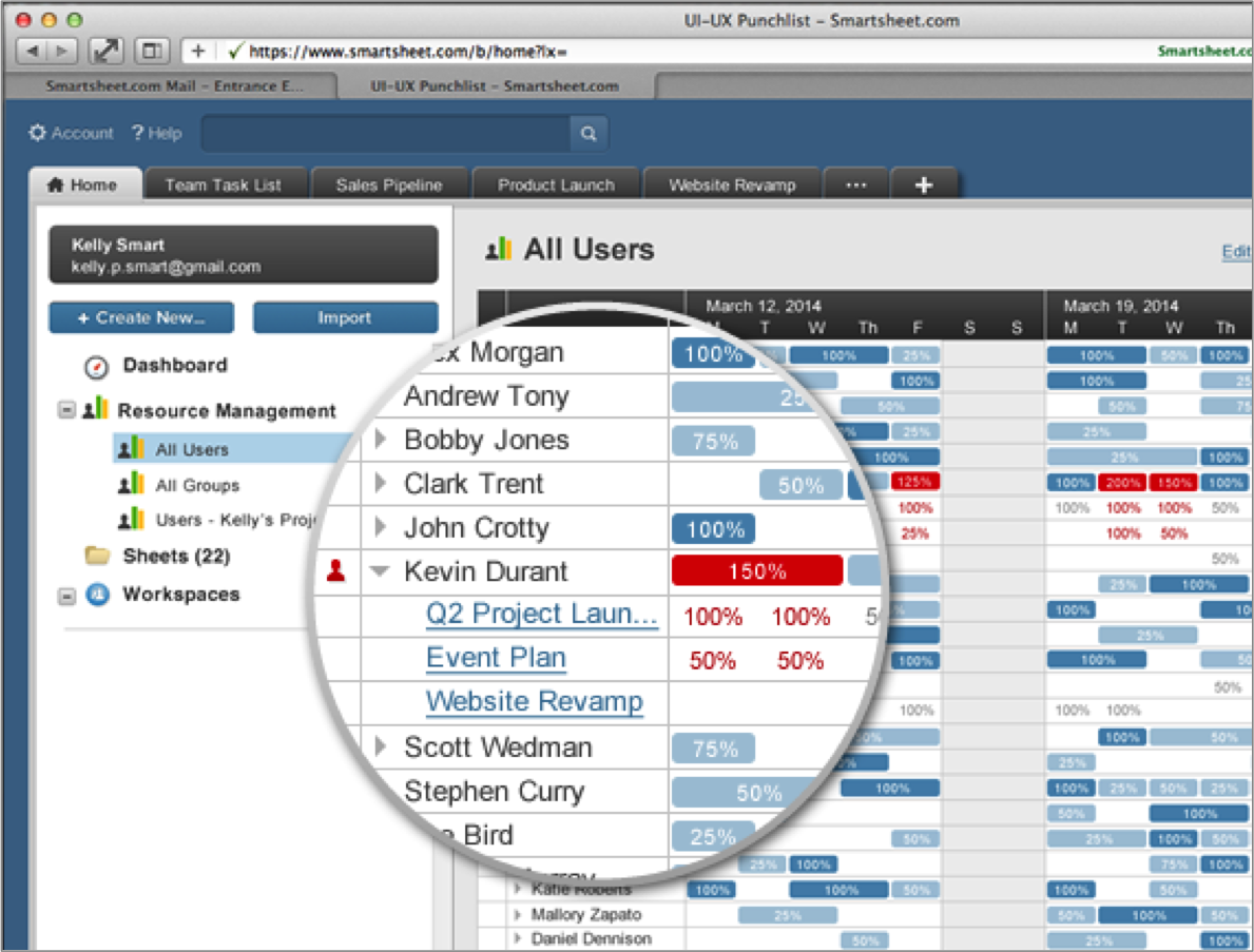 ... Resource Management Capabilities in Popular Project Management Tool