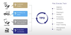 Total Production Optimization (TPO)