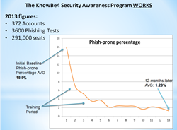 KnowBe4 Security Awareness Training works