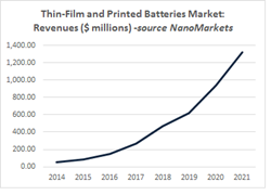 thin-film batteries, printed batteries