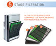 5-Stage Filtration