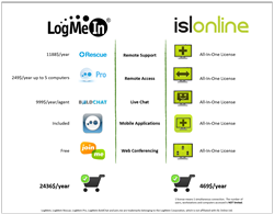 ISL Online vs. LogMeIn Quick Price Comparison