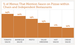 % Occurrence of Top Sauce on Pizza