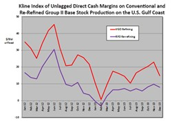 Chart depicting Kline Index of Unlagged Direct Cash Margins on Conventional and Re-Refined Group II Base Stock Production on the U.S. Gulf Coast