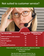 It takes a special personality profile to excel in call center jobs.