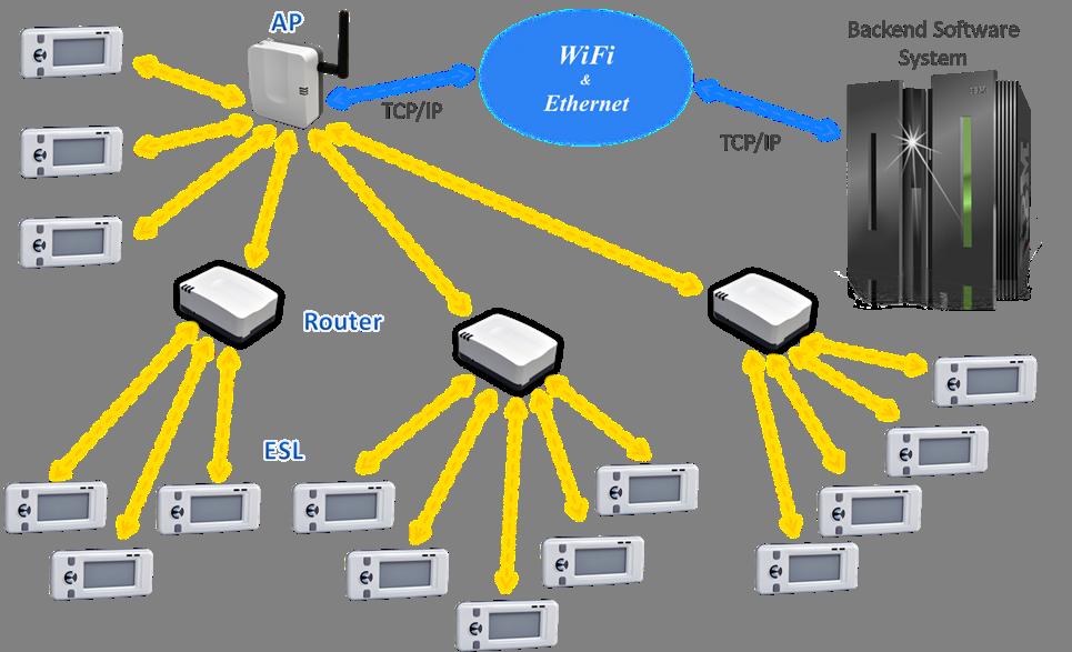 M2communication Announces Innovative Electronic Shelf