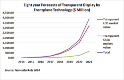 Transparent display, market research, market report