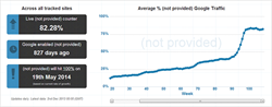 The growth of not profided data in Google Analytics