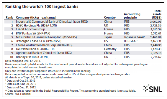 SNL Financial Ranks The Largest 100 Banks In The World