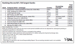 Ranking the world's 100 largest banks