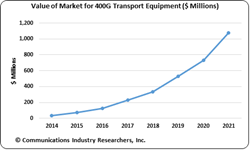 400 GigE, 400 gigabit ethernet, 400 G, 400 GBS, optical, market report
