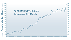 CADENAS PARTsolutions Hits Record 86 Million Digital 3D Parts Downloads in 2013, Driving Billions in Manufacturer Sales