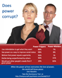 Power trippers are more likely to have problems in their professional and personal relationships