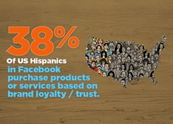 Why Hispanics Make Purchases
