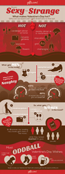 Gifts.com Valentine's Day Infographic