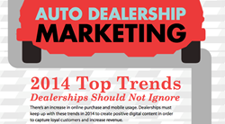 Digital marketing for automotive dealers