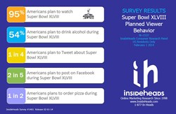 InsideHeads Survey Reveals Planned Viewership Stats for Super Bowl XLVIII