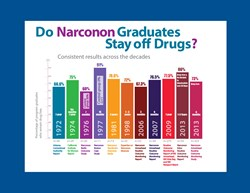 Narconon Arrowhead chart