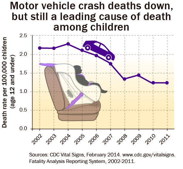 Child Car Seat Mortality