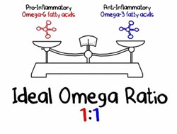 Reduce inflammation with the ideal ratio of Omega 3 to Omega 6 oils