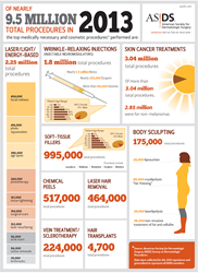 2013 ASDS Survey on Dermatologic Procedures