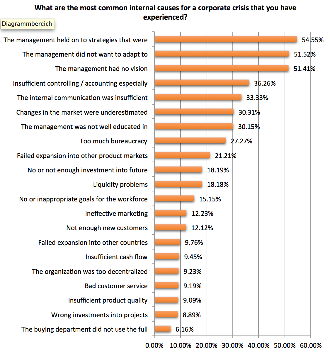 why do companies fail survey results published by dr